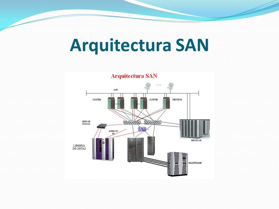 NAS: Network Attached Storage Asimismo, los sistemas NAS constituyen repositorios que fácilmente se conectan a la red corporativa sin necesidad de utilizar un servidor.