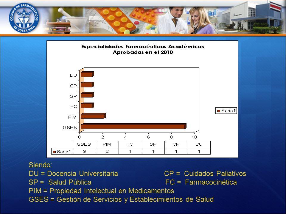 Siendo: DU = Docencia Universitaria CP = Cuidados Paliativos SP = Salud Pública FC = Farmacocinética PIM = Propiedad Intelectual en Medicamentos GSES = Gestión de Servicios y Establecimientos de Salud