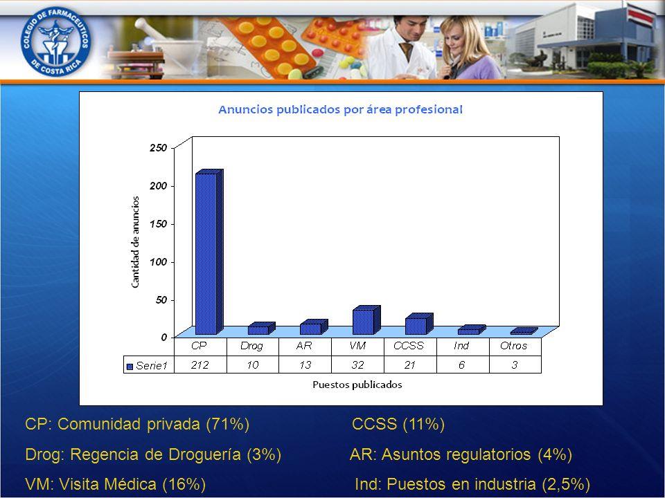 CP: Comunidad privada (71%) CCSS (11%) Drog: Regencia de Droguería (3%) AR: Asuntos regulatorios (4%) VM: Visita Médica (16%) Ind: Puestos en industria (2,5%)