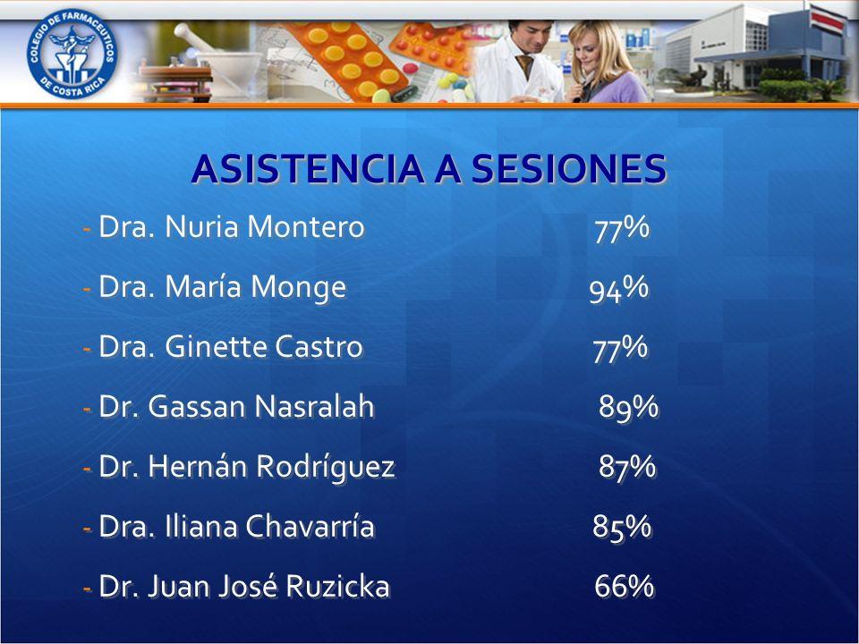 ASISTENCIA A SESIONES - Dra. Nuria Montero 77% - Dra.