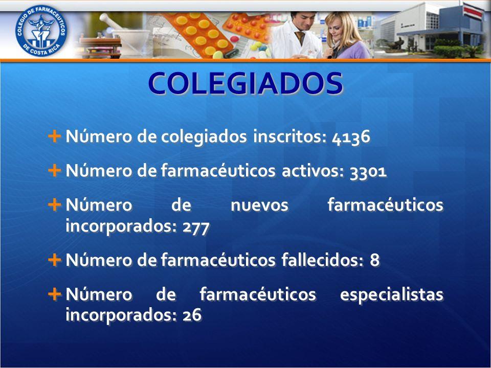 COLEGIADOSCOLEGIADOS Número de colegiados inscritos: 4136 Número de farmacéuticos activos: 3301 Número de nuevos farmacéuticos incorporados: 277 Número de farmacéuticos fallecidos: 8 Número de farmacéuticos especialistas incorporados: 26 Número de colegiados inscritos: 4136 Número de farmacéuticos activos: 3301 Número de nuevos farmacéuticos incorporados: 277 Número de farmacéuticos fallecidos: 8 Número de farmacéuticos especialistas incorporados: 26