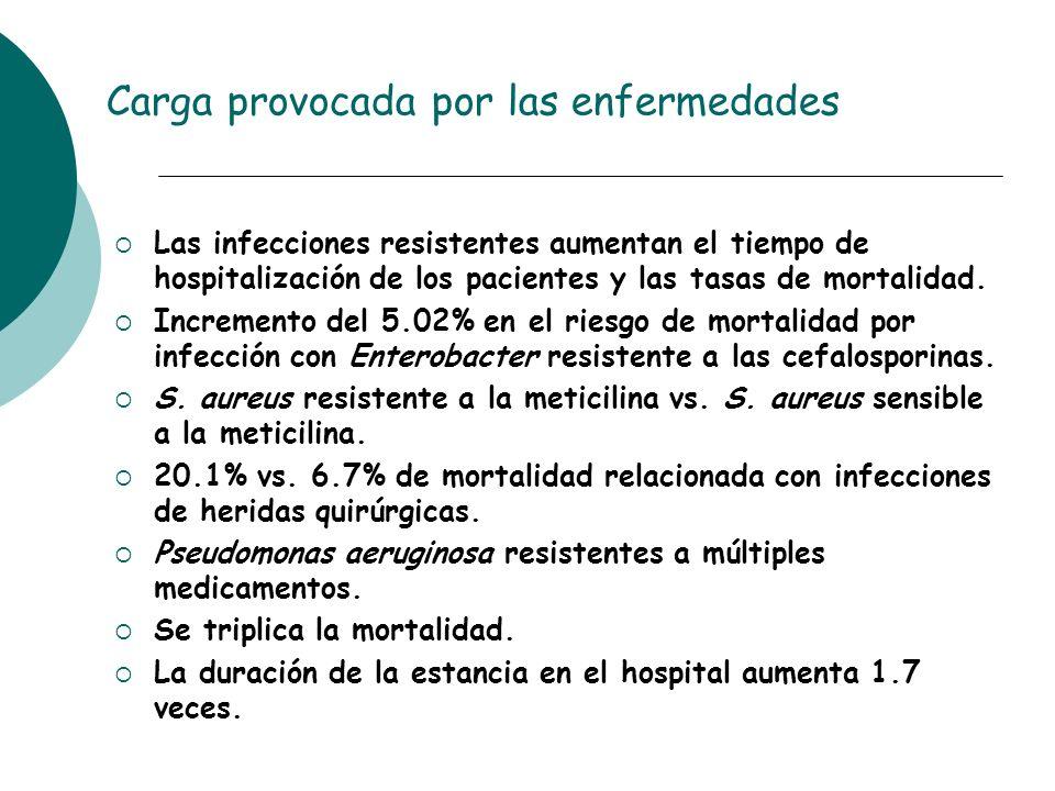 Carga provocada por las enfermedades Las infecciones resistentes aumentan el tiempo de hospitalización de los pacientes y las tasas de mortalidad. Inc