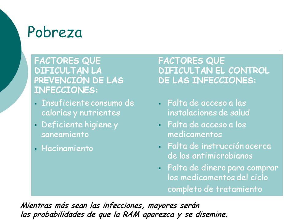 Pobreza FACTORES QUE DIFICULTAN LA PREVENCIÓN DE LAS INFECCIONES: FACTORES QUE DIFICULTAN EL CONTROL DE LAS INFECCIONES: Insuficiente consumo de calor