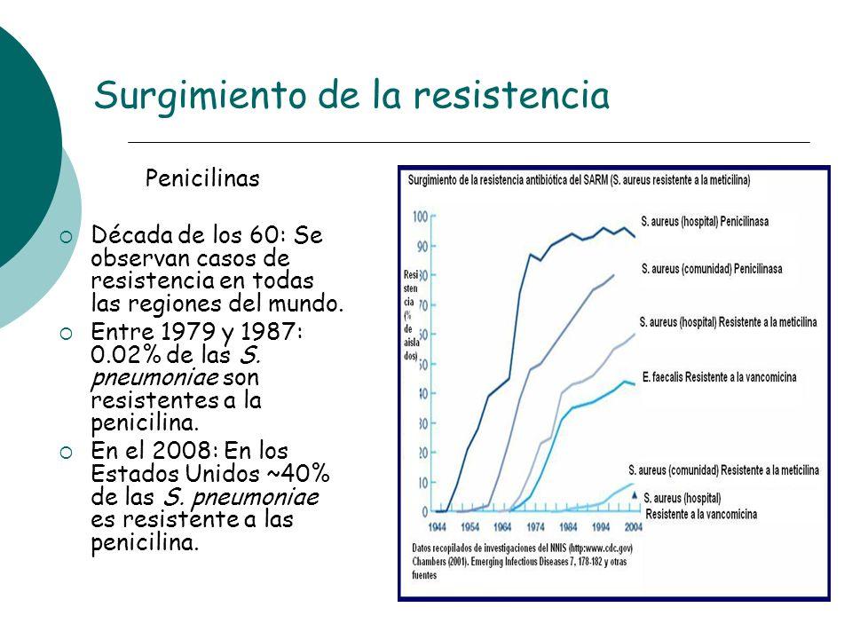 Surgimiento de la resistencia Penicilinas Década de los 60: Se observan casos de resistencia en todas las regiones del mundo. Entre 1979 y 1987: 0.02%