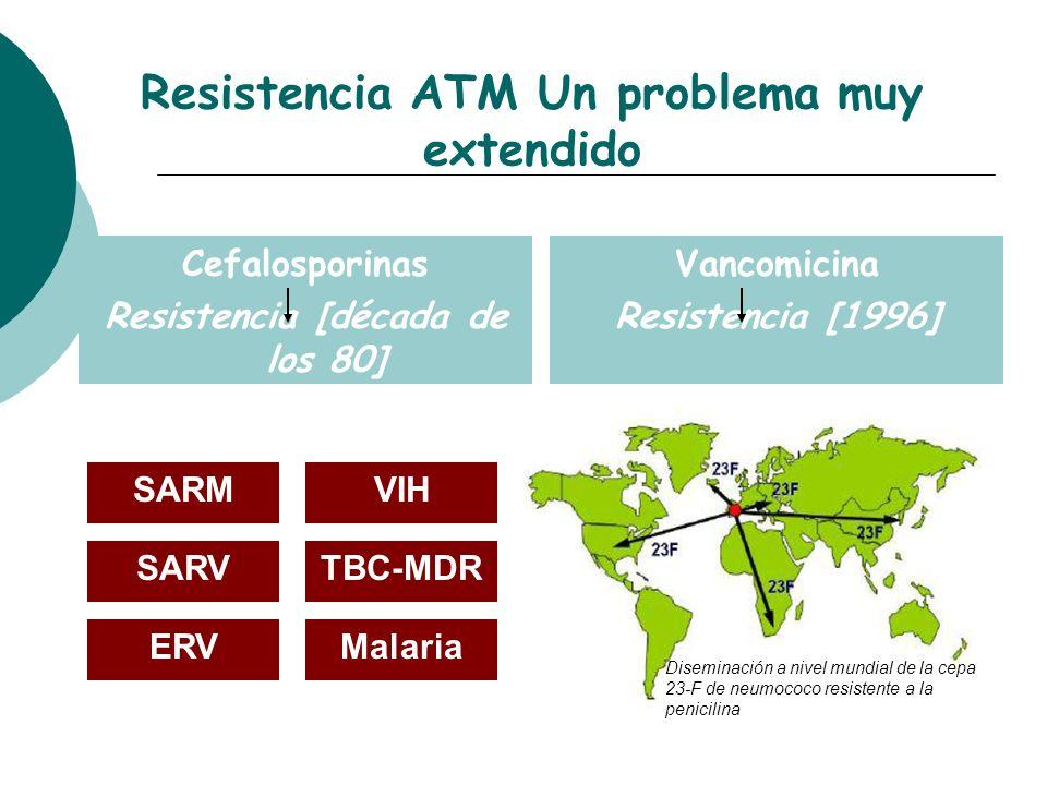 Diseminación a nivel mundial de la cepa 23-F de neumococo resistente a la penicilina Resistencia ATM Un problema muy extendido Cefalosporinas Resisten