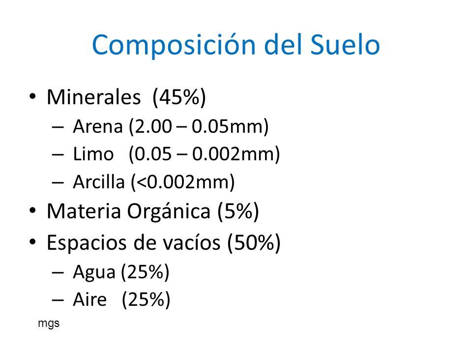 Composición del Suelo Minerales (45%) – Arena (2.00 – 0.05mm) – Limo (0.05 – 0.002mm) – Arcilla (<0.002mm) Materia Orgánica (5%) Espacios de vacíos (5
