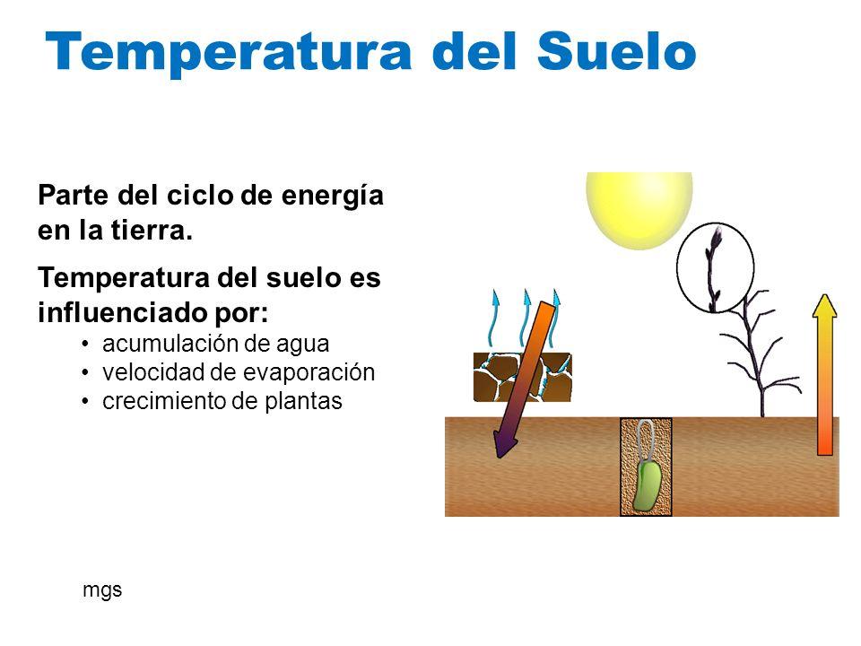 Temperatura del Suelo Parte del ciclo de energía en la tierra. Temperatura del suelo es influenciado por: acumulación de agua velocidad de evaporación