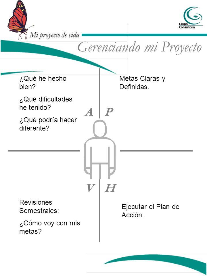 Mi proyecto de vida Gerenciando mi Proyecto P HV A Metas Claras y Definidas. Ejecutar el Plan de Acción. Revisiones Semestrales: ¿Cómo voy con mis met