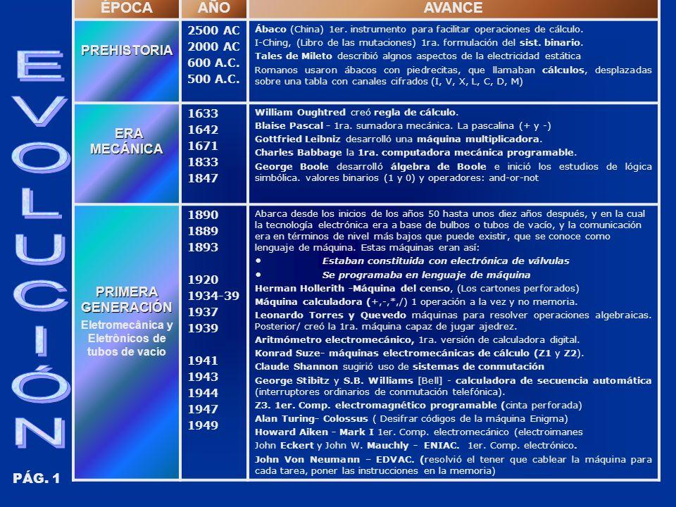 ÉPOCAAÑOAVANCEPREHISTORIA 2500 AC 2000 AC 600 A.C. 500 A.C. Ábaco (China) 1er. instrumento para facilitar operaciones de cálculo. I-Ching, (Libro de l