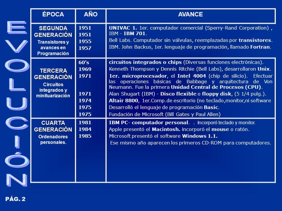 ÉPOCAAÑOAVANCE QUINTA GENERACION Multiprocesador (Procesadores interconectados).