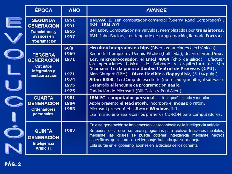 ÉPOCAAÑOAVANCE SEGUNDA GENERACIÓN Transistores y avances en Programación 1951 1955 1957 UNIVAC 1. 1er. computador comercial (Sperry-Rand Corporation),