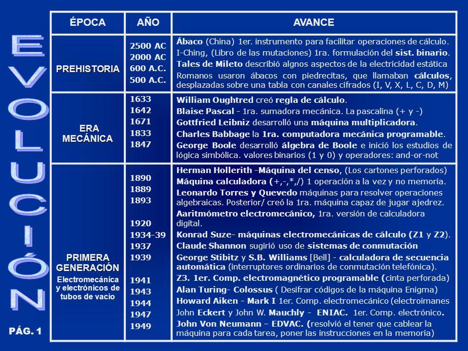 ÉPOCAAÑOAVANCEPREHISTORIA 2500 AC 2000 AC 600 A.C.