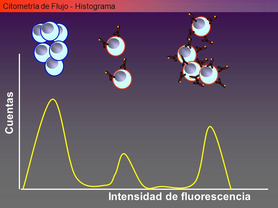 Citometría de Flujo - Histograma Intensidad de fluorescencia Cuentas