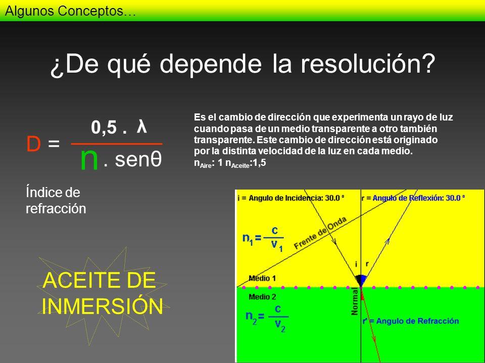 ¿De qué depende la resolución? Algunos Conceptos… Índice de refracción Es el cambio de dirección que experimenta un rayo de luz cuando pasa de un medi
