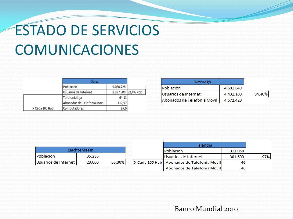 ESTADO DE SERVICIOS COMUNICACIONES Banco Mundial 2010