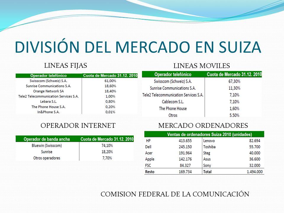 DIVISIÓN DEL MERCADO EN SUIZA LINEAS MOVILES LINEAS FIJAS OPERADOR INTERNETMERCADO ORDENADORES COMISION FEDERAL DE LA COMUNICACIÓN