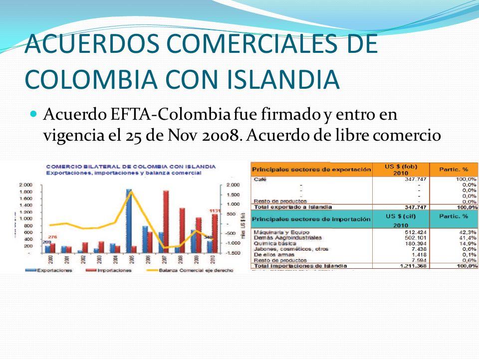 ACUERDOS COMERCIALES DE COLOMBIA CON ISLANDIA Acuerdo EFTA-Colombia fue firmado y entro en vigencia el 25 de Nov 2008. Acuerdo de libre comercio