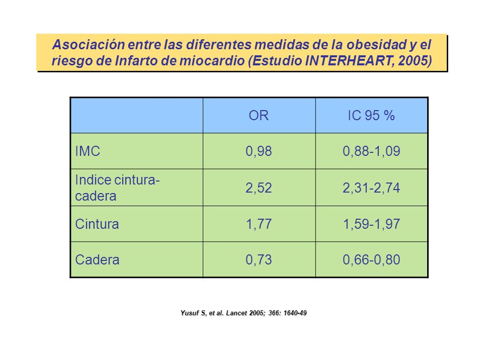 Asociación entre las diferentes medidas de la obesidad y el riesgo de Infarto de miocardio (Estudio INTERHEART, 2005) Yusuf S, et al. Lancet 2005; 366