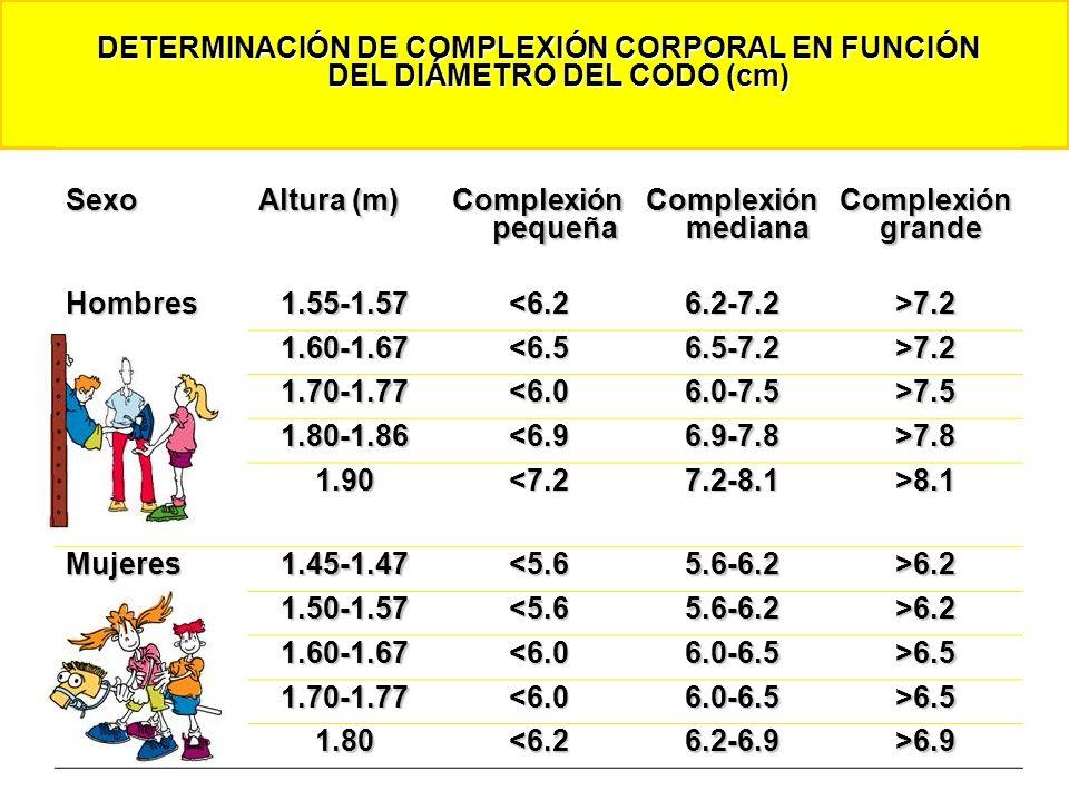 DETERMINACIÓN DE COMPLEXIÓN CORPORAL EN FUNCIÓN DEL DIÁMETRO DEL CODO (cm) Sexo Altura (m) Complexión pequeña Complexión mediana Complexión grande Hom