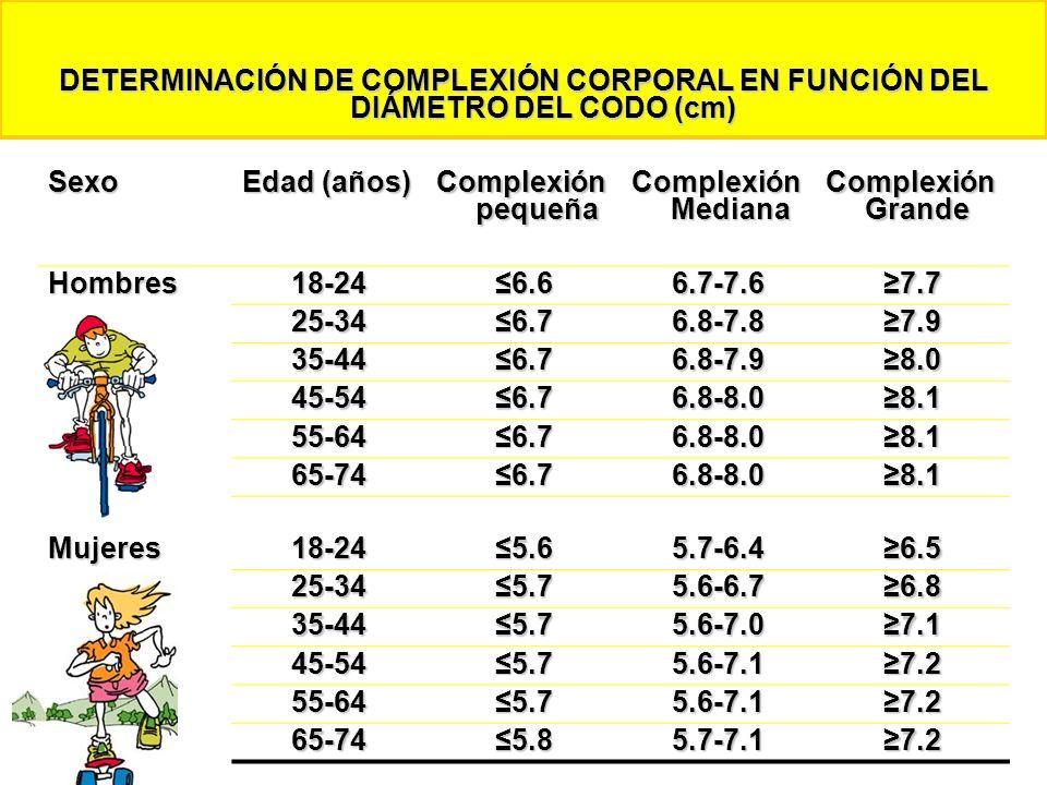 DETERMINACIÓN DE COMPLEXIÓN CORPORAL EN FUNCIÓN DEL DIÁMETRO DEL CODO (cm) Sexo Edad (años) Complexión pequeña Complexión Mediana Complexión Grande Ho