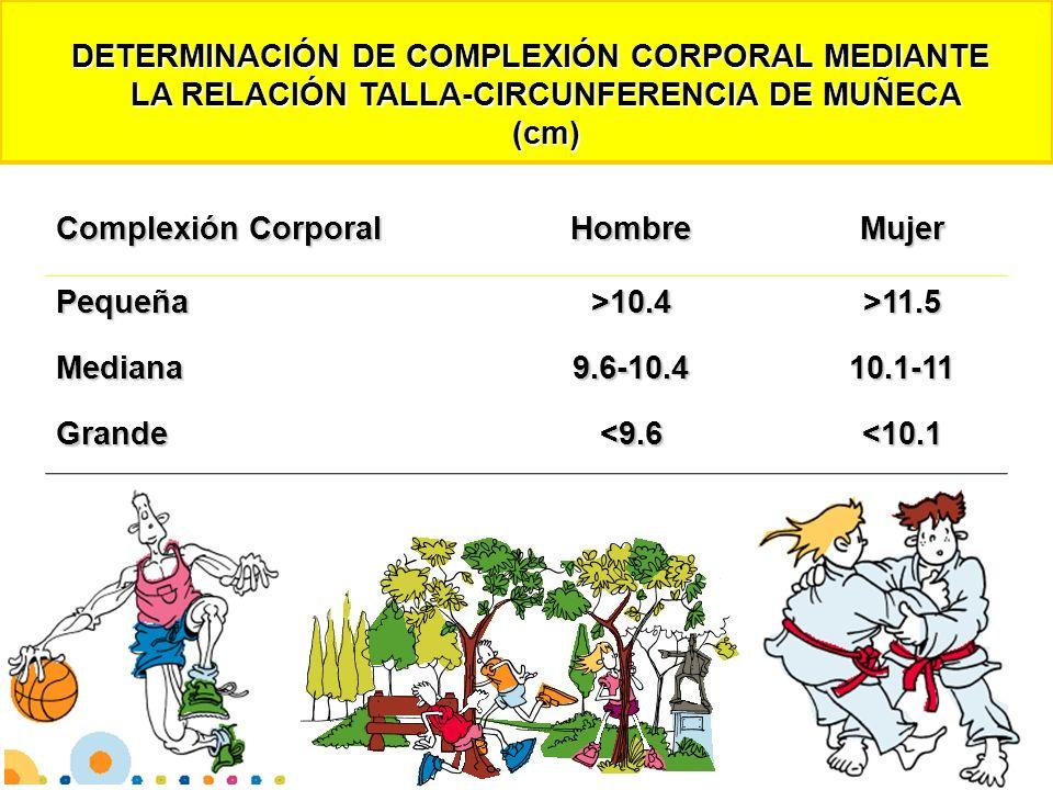 DETERMINACIÓN DE COMPLEXIÓN CORPORAL MEDIANTE LA RELACIÓN TALLA-CIRCUNFERENCIA DE MUÑECA (cm) DETERMINACIÓN DE COMPLEXIÓN CORPORAL MEDIANTE LA RELACIÓ
