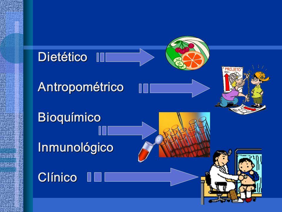 DietéticoAntropométricoBioquímicoInmunológicoClínico