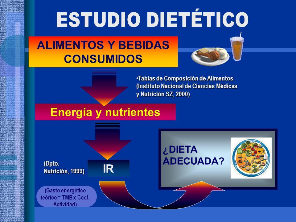 Energía y nutrientes Tablas de Composición de Alimentos (Instituto Nacional de Ciencias Médicas y Nutrición SZ, 2000) Tablas de Composición de Aliment