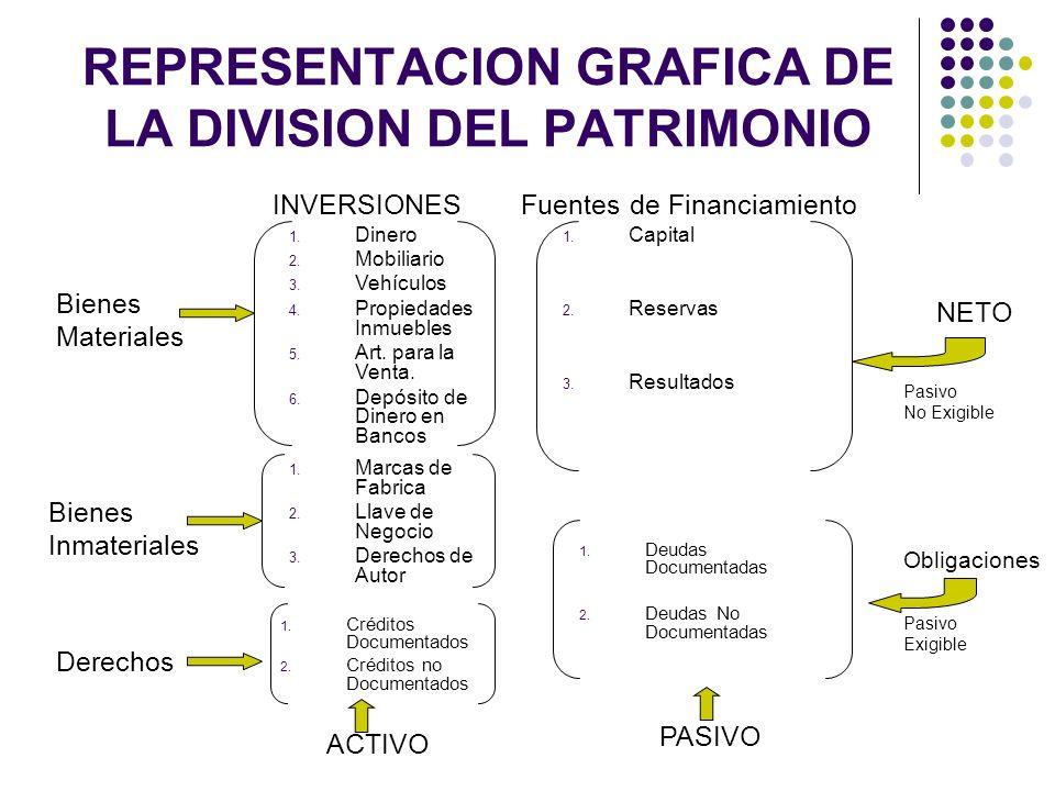 REPRESENTACION GRAFICA DE LA DIVISION DEL PATRIMONIO Bienes Materiales Bienes Inmateriales Derechos INVERSIONESFuentes de Financiamiento 1. Dinero 2.