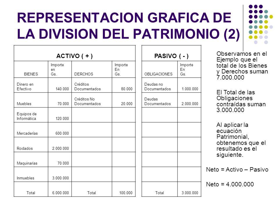 REPRESENTACION GRAFICA DE LA DIVISION DEL PATRIMONIO (2) ACTIVO ( + )PASIVO ( - ) BIENES Importe en Gs.DERCHOS Importe En Gs.OBLIGACIONES Importe En G