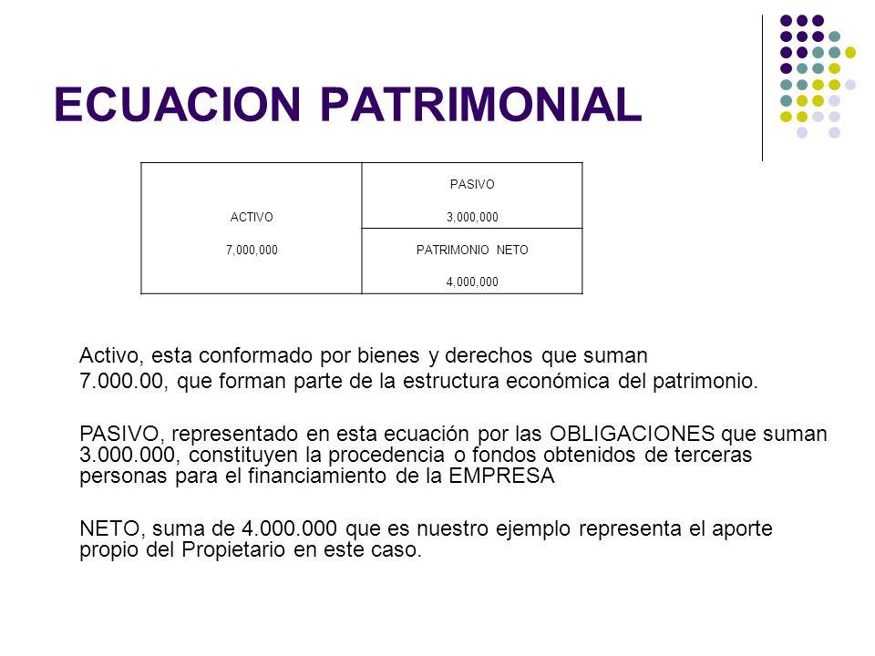 ECUACION PATRIMONIAL PASIVO ACTIVO3,000,000 7,000,000PATRIMONIO NETO 4,000,000 Activo, esta conformado por bienes y derechos que suman 7.000.00, que f