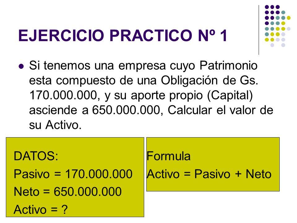 EJERCICIO PRACTICO Nº 1 Si tenemos una empresa cuyo Patrimonio esta compuesto de una Obligación de Gs. 170.000.000, y su aporte propio (Capital) ascie