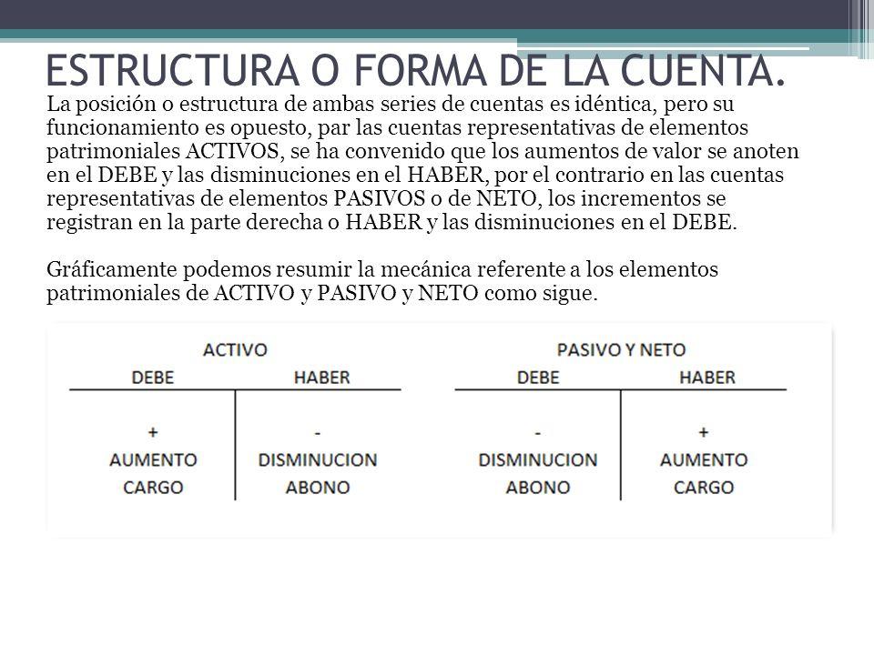 ESTRUCTURA O FORMA DE LA CUENTA. La posición o estructura de ambas series de cuentas es idéntica, pero su funcionamiento es opuesto, par las cuentas r