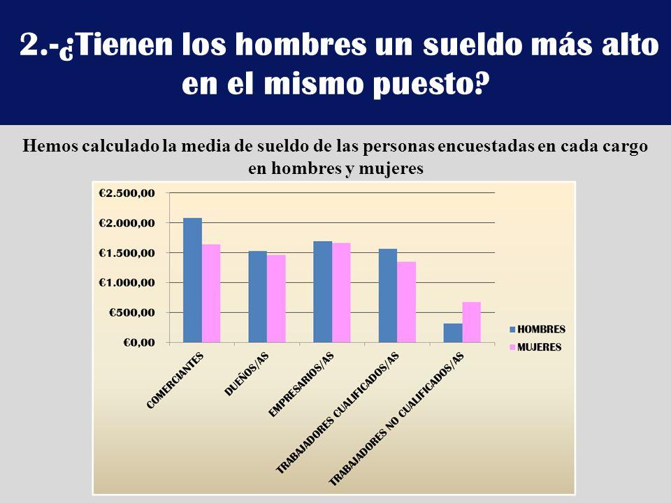 2.-¿Tienen los hombres un sueldo más alto en el mismo puesto? Hemos calculado la media de sueldo de las personas encuestadas en cada cargo en hombres