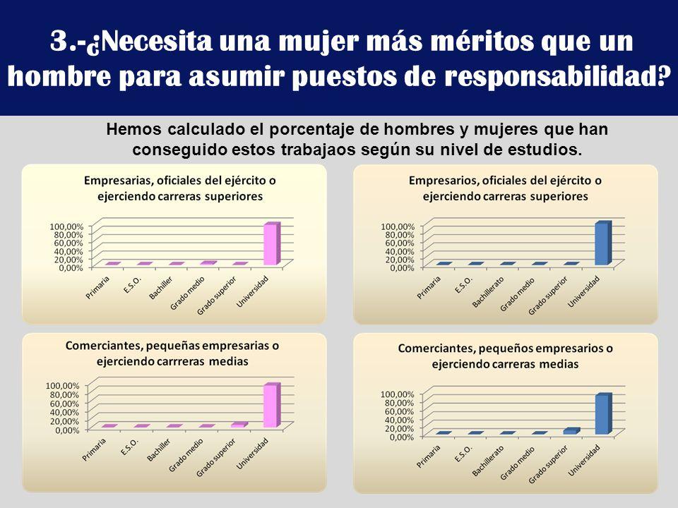 3.-¿Necesita una mujer más méritos que un hombre para asumir puestos de responsabilidad? Hemos calculado el porcentaje de hombres y mujeres que han co