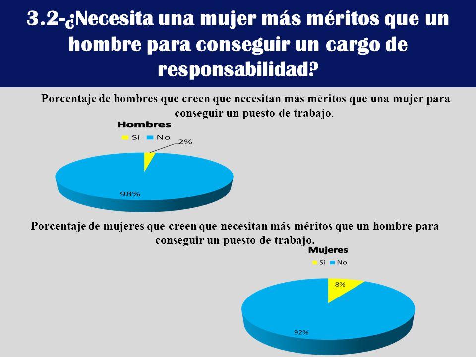 3.2-¿Necesita una mujer más méritos que un hombre para conseguir un cargo de responsabilidad? Porcentaje de hombres que creen que necesitan más mérito