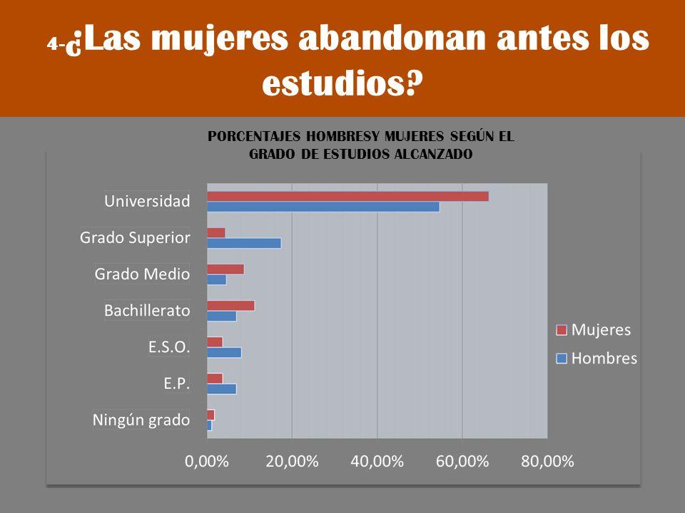 4- ¿Las mujeres abandonan antes los estudios? PORCENTAJES HOMBRESY MUJERES SEGÚN EL GRADO DE ESTUDIOS ALCANZADO