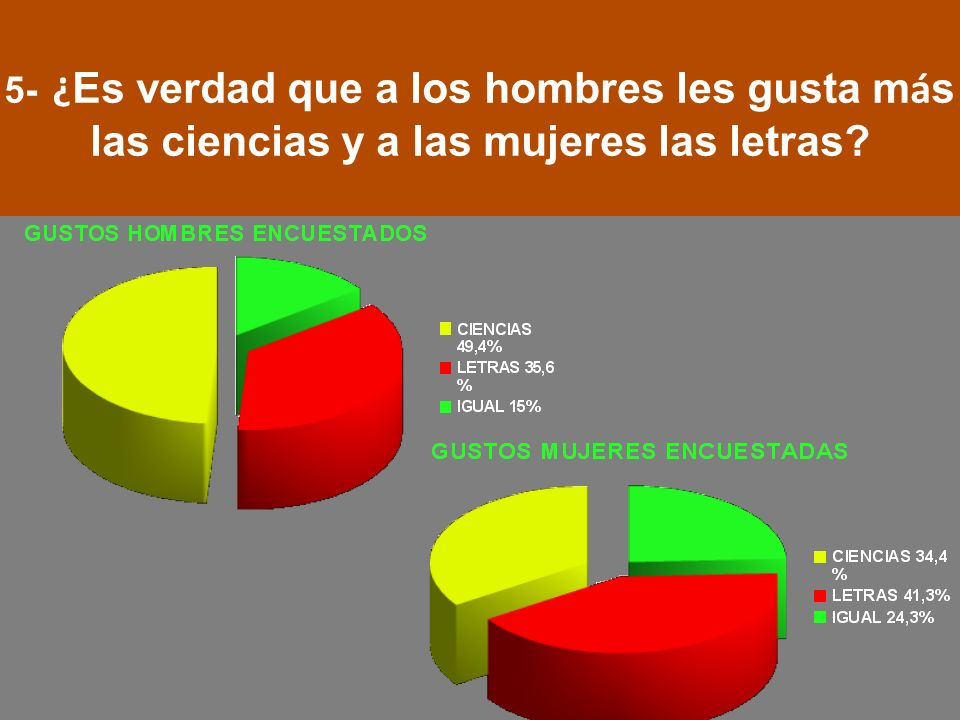 5- ¿ Es verdad que a los hombres les gusta m á s las ciencias y a las mujeres las letras?