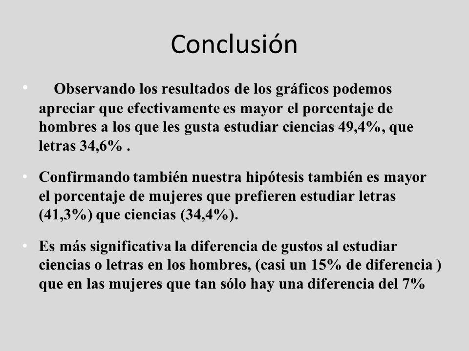 Conclusión Observando los resultados de los gráficos podemos apreciar que efectivamente es mayor el porcentaje de hombres a los que les gusta estudiar