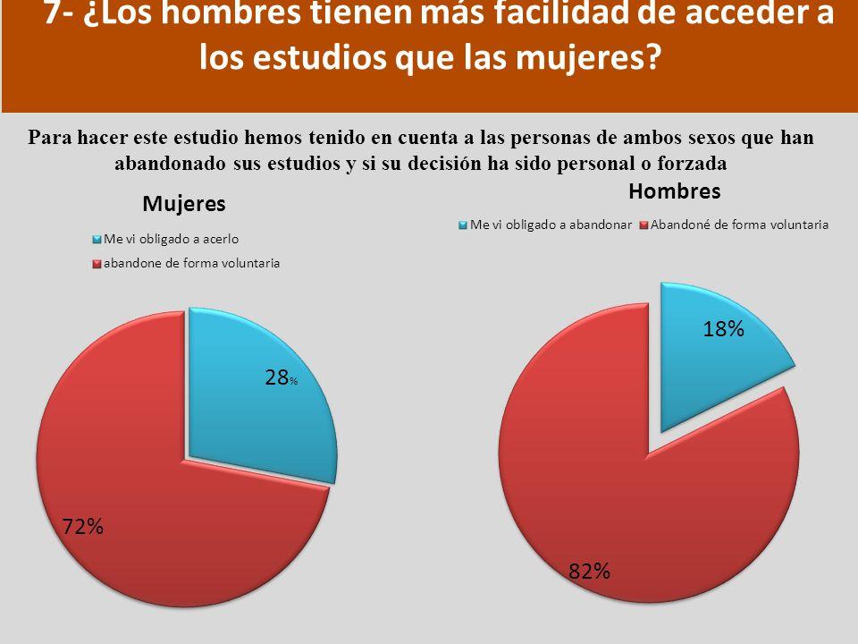 7- ¿Los hombres tienen más facilidad de acceder a los estudios que las mujeres? Para hacer este estudio hemos tenido en cuenta a las personas de ambos