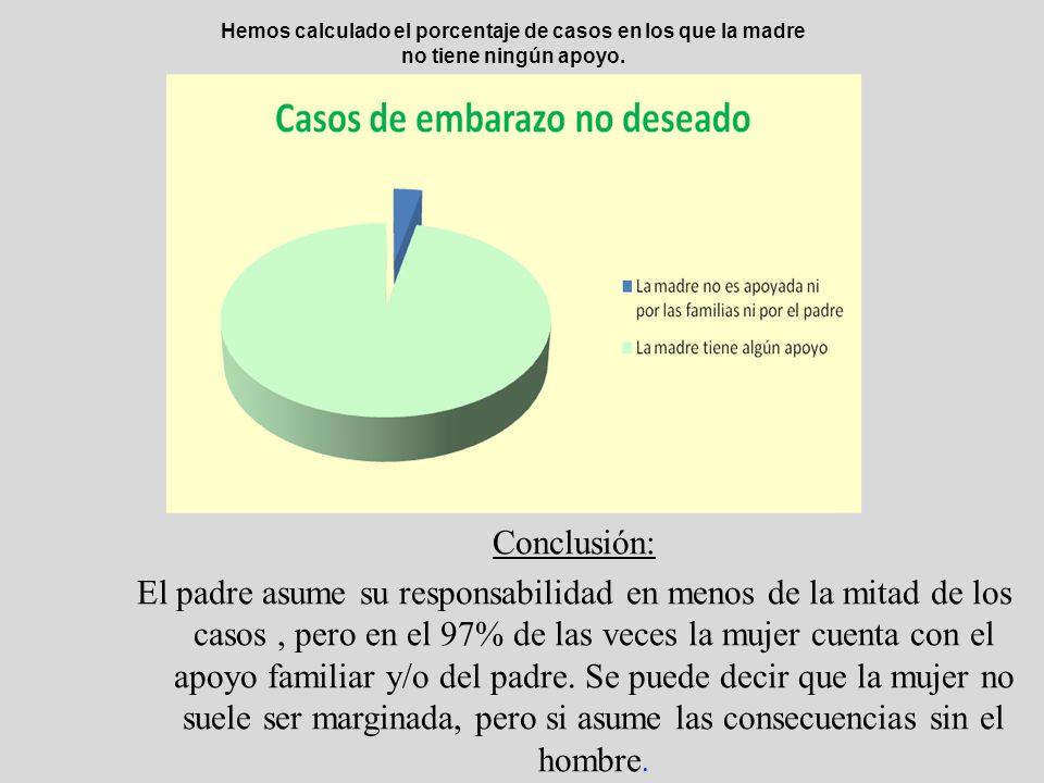 Conclusión: El padre asume su responsabilidad en menos de la mitad de los casos, pero en el 97% de las veces la mujer cuenta con el apoyo familiar y/o