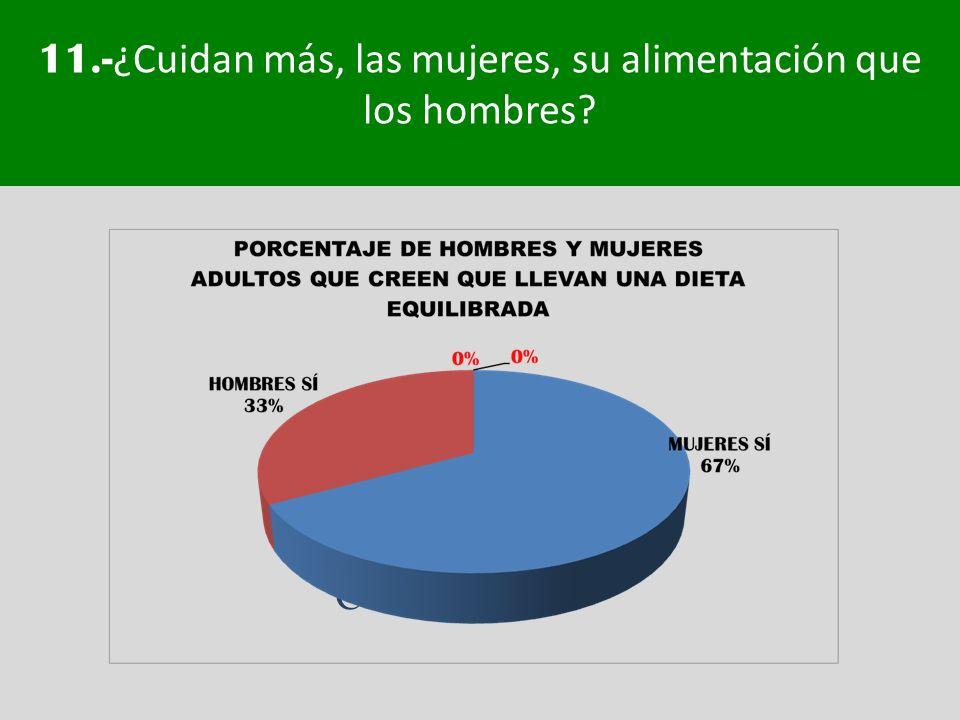 11.- ¿Cuidan más, las mujeres, su alimentación que los hombres? Conclusión