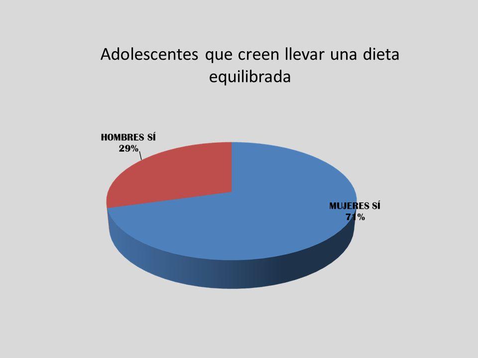 Adolescentes que creen llevar una dieta equilibrada
