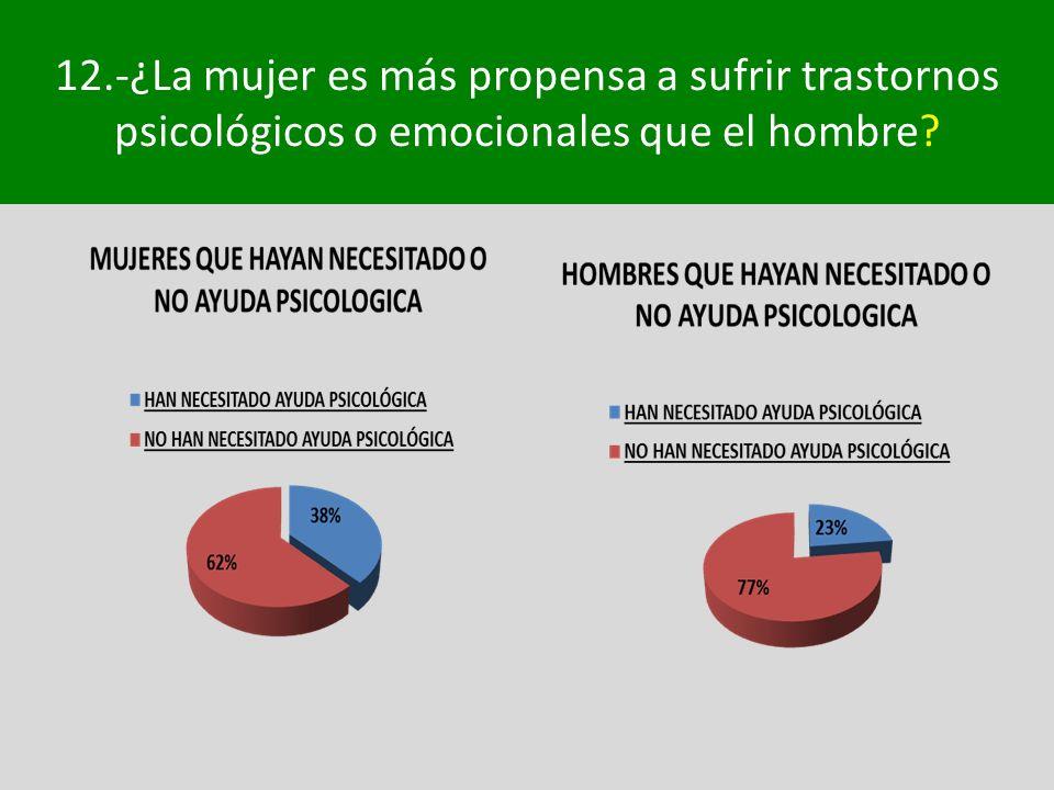 12.-¿La mujer es más propensa a sufrir trastornos psicológicos o emocionales que el hombre?