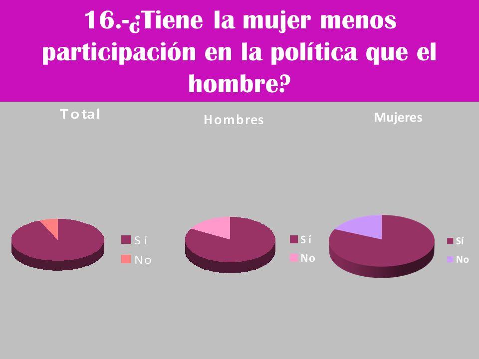 16.-¿Tiene la mujer menos participación en la política que el hombre?