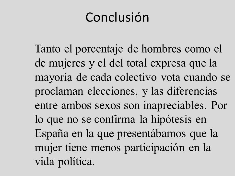 Tanto el porcentaje de hombres como el de mujeres y el del total expresa que la mayoría de cada colectivo vota cuando se proclaman elecciones, y las d