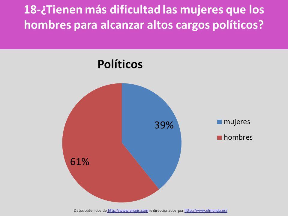 Datos obtenidos de http://www.arcgis.com re direccionados por http://www.elmundo.es/ http://www.arcgis.comhttp://www.elmundo.es/ 18-¿Tienen más dificu