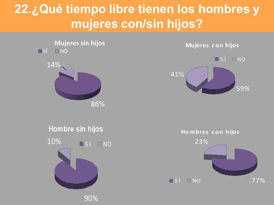 22.¿Qué tiempo libre tienen los hombres y mujeres con/sin hijos?