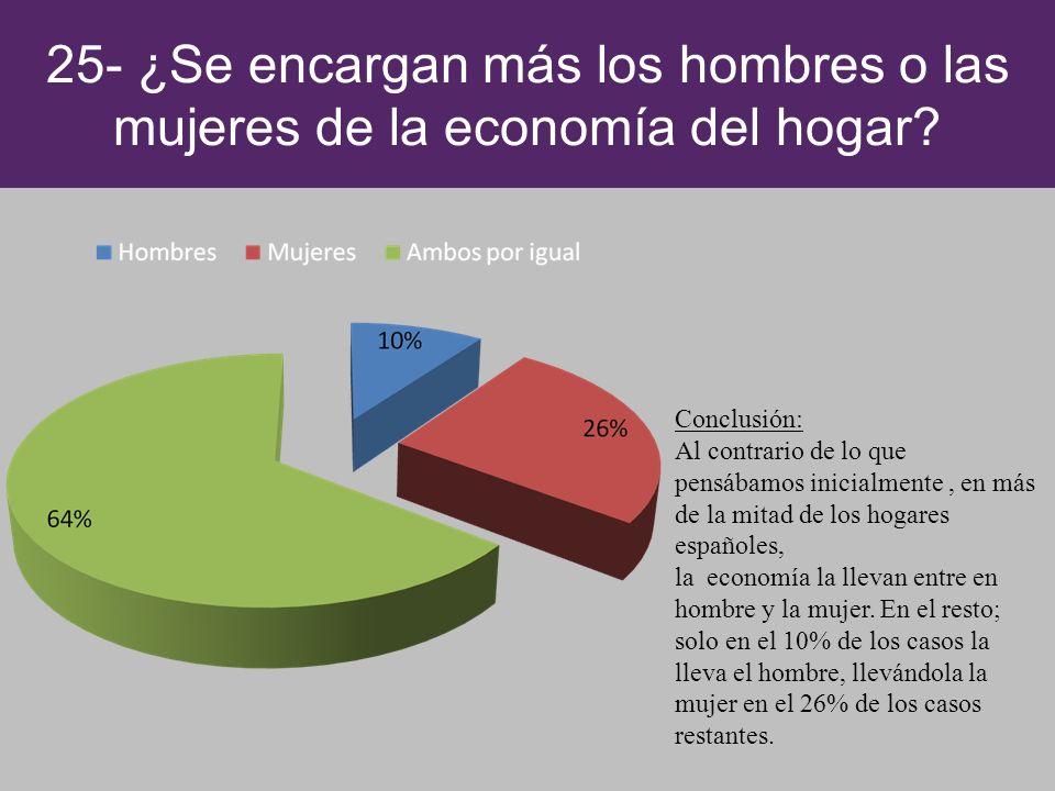 25- ¿Se encargan más los hombres o las mujeres de la economía del hogar? Conclusión: Al contrario de lo que pensábamos inicialmente, en más de la mita