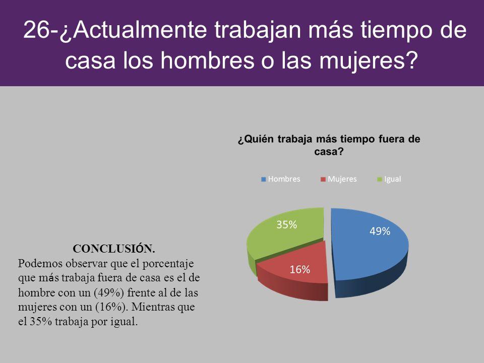 26-¿Actualmente trabajan más tiempo de casa los hombres o las mujeres? CONCLUSI Ó N. Podemos observar que el porcentaje que m á s trabaja fuera de cas