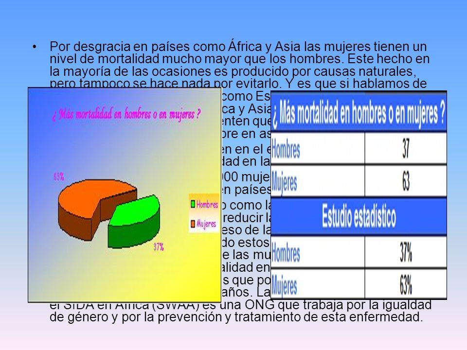 Por desgracia en países como África y Asia las mujeres tienen un nivel de mortalidad mucho mayor que los hombres. Este hecho en la mayoría de las ocas
